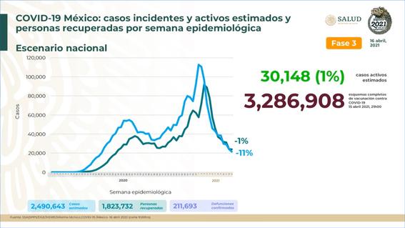 mexico roza 2 millones 300 mil casos acumulados covid19 1