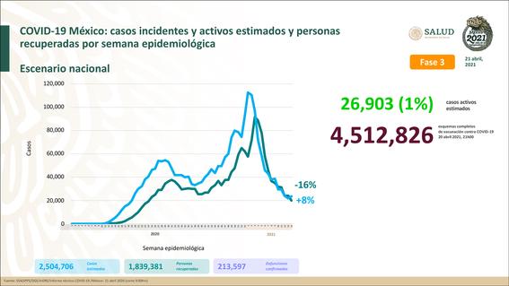 suman 213 mil 597 muertes por coronavirus 1