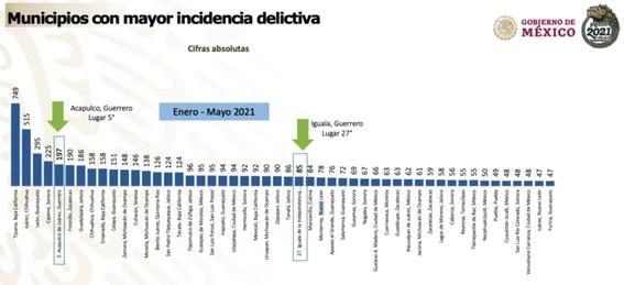 municipios ciudades peligrosos mexico estados lugar puesto 2