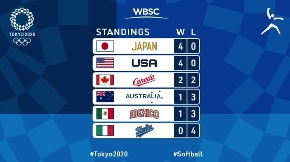 softbol juegos olimpicos tokio mexico medalla 2