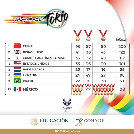 juegos paralimpicos tokio 2020 mexico 1