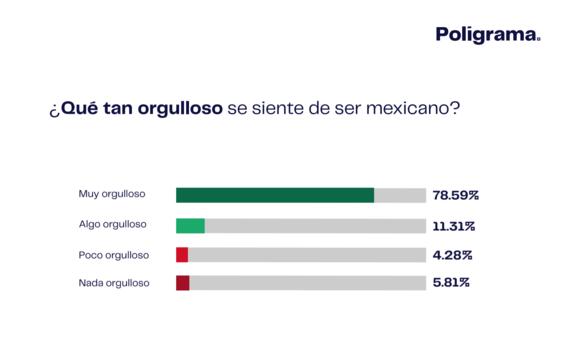 orgullo mexicano dia independencia 1
